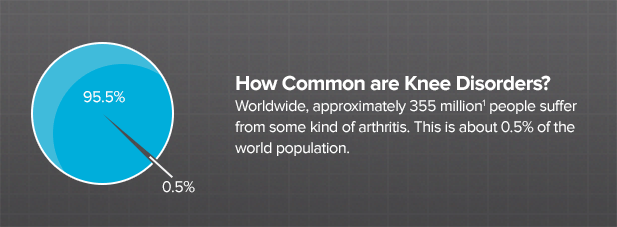 how-common-are-knee-disorders