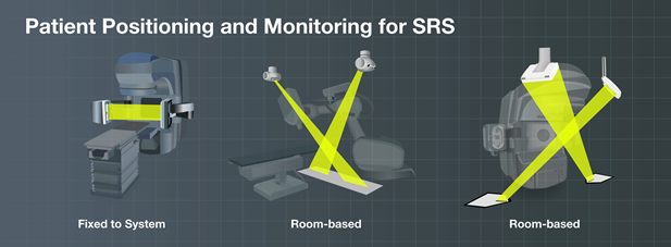 Patient positioning and monitoring for srs